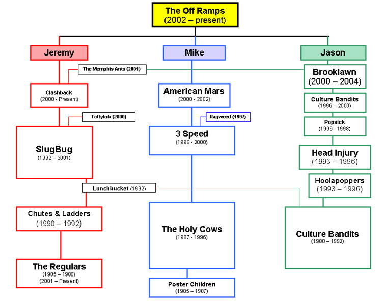 The OffRamps - Family Tree